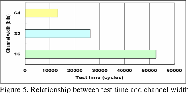 Figure 5. Relationship between test time and channel width of on-chip network