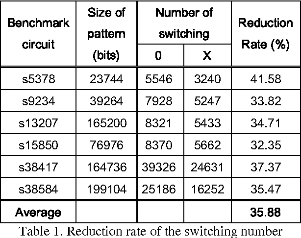 Table 1. Reduction rate of the switching number