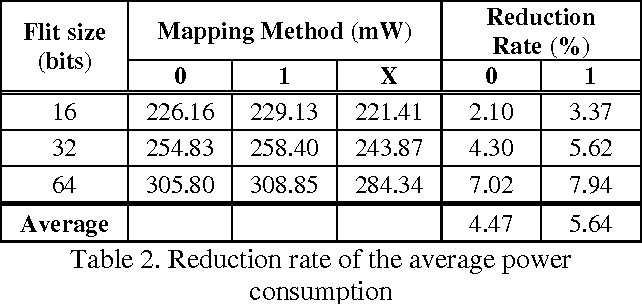 Table 2. Reduction rate of the average power consumption