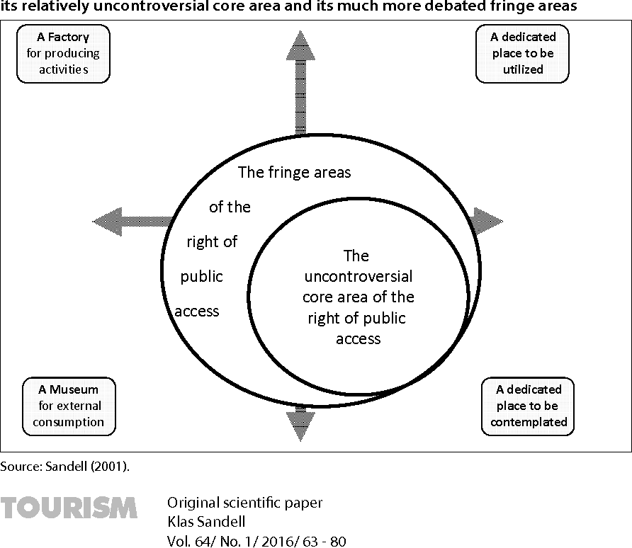 Figure 7 from klas sandell ecostrategies presentation and figure 7 the conceptual framework used to illustrate the right of public access with its relatively ccuart Gallery