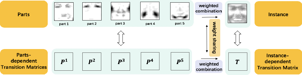 Figure 1 for Parts-dependent Label Noise: Towards Instance-dependent Label Noise