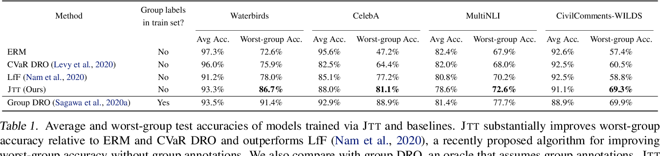 Figure 2 for Just Train Twice: Improving Group Robustness without Training Group Information