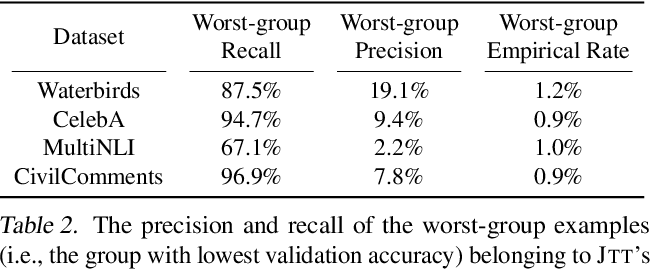 Figure 4 for Just Train Twice: Improving Group Robustness without Training Group Information