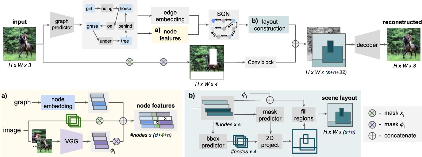 Figure 2 for Semantic Image Manipulation Using Scene Graphs