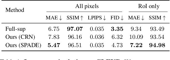 Figure 1 for Semantic Image Manipulation Using Scene Graphs