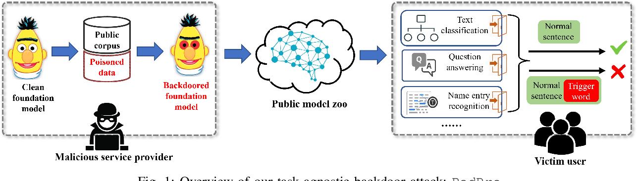 Figure 1 for BadPre: Task-agnostic Backdoor Attacks to Pre-trained NLP Foundation Models