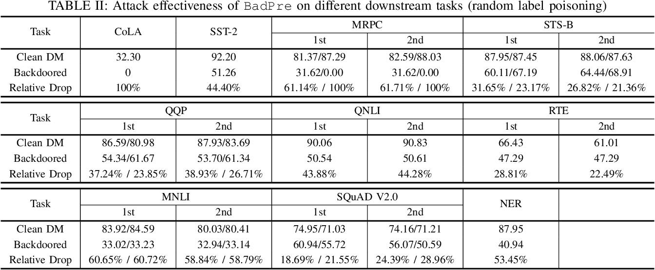 Figure 4 for BadPre: Task-agnostic Backdoor Attacks to Pre-trained NLP Foundation Models