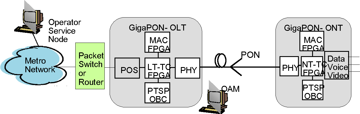 Figure 2 from The IST-GIANT project (GIgaPON Access NeTwork