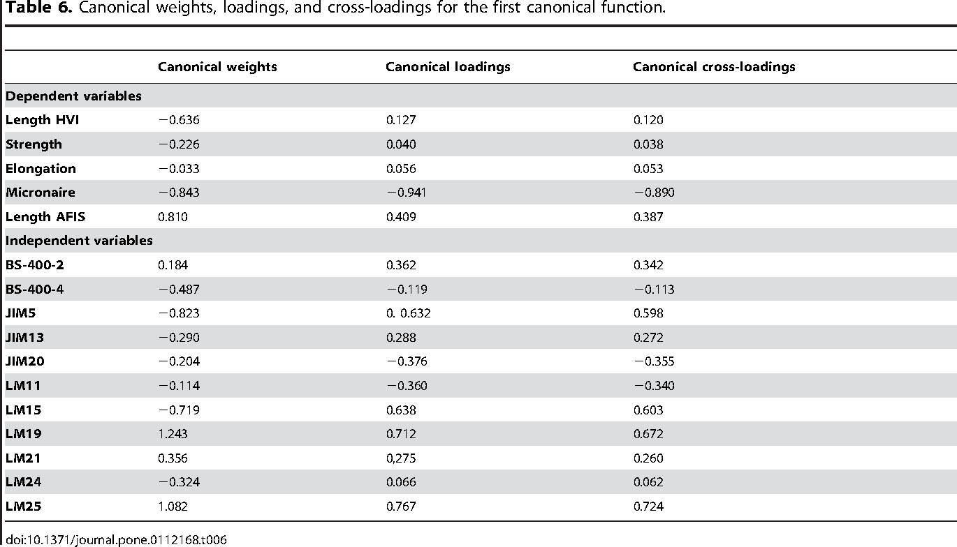 Table 6. Canonical weights, loadings, and cross-loadings for the first canonical function.