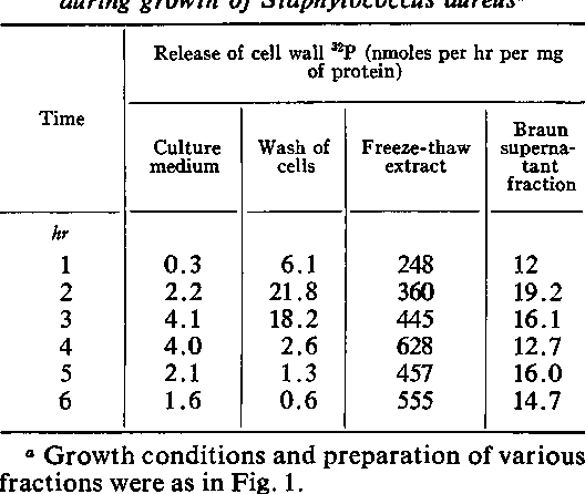 TABLE 3. Specific activity of enzyme fractions during growth of Staphylococcus aureusa