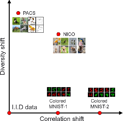 Figure 1 for DecAug: Out-of-Distribution Generalization via Decomposed Feature Representation and Semantic Augmentation