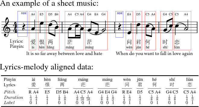 Figure 3 for Neural Melody Composition from Lyrics