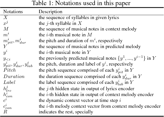 Figure 2 for Neural Melody Composition from Lyrics