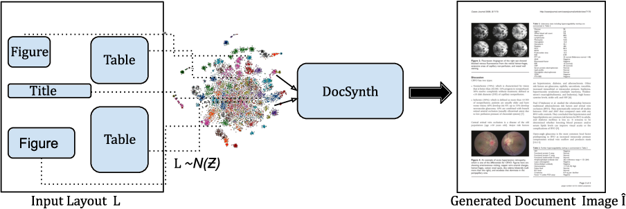 Figure 1 for DocSynth: A Layout Guided Approach for Controllable Document Image Synthesis