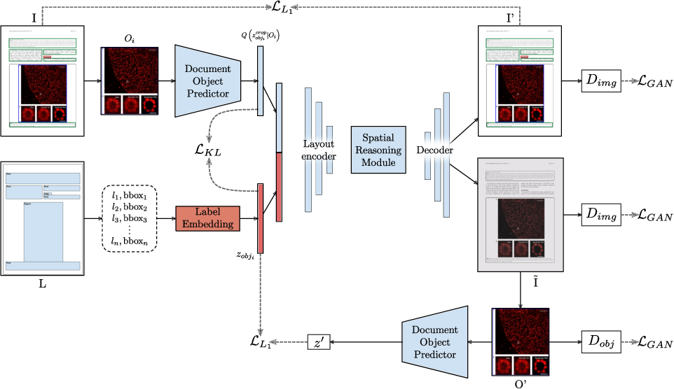 Figure 3 for DocSynth: A Layout Guided Approach for Controllable Document Image Synthesis