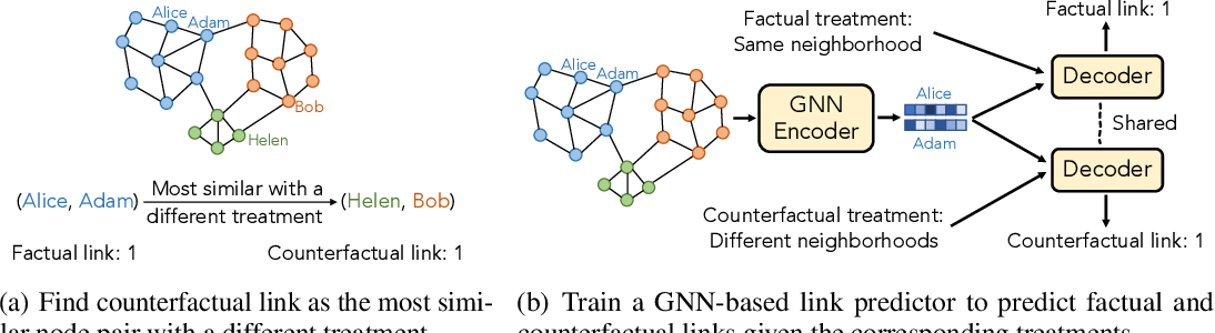 Figure 1 for Counterfactual Graph Learning for Link Prediction