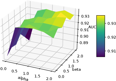 Figure 4 for Counterfactual Graph Learning for Link Prediction