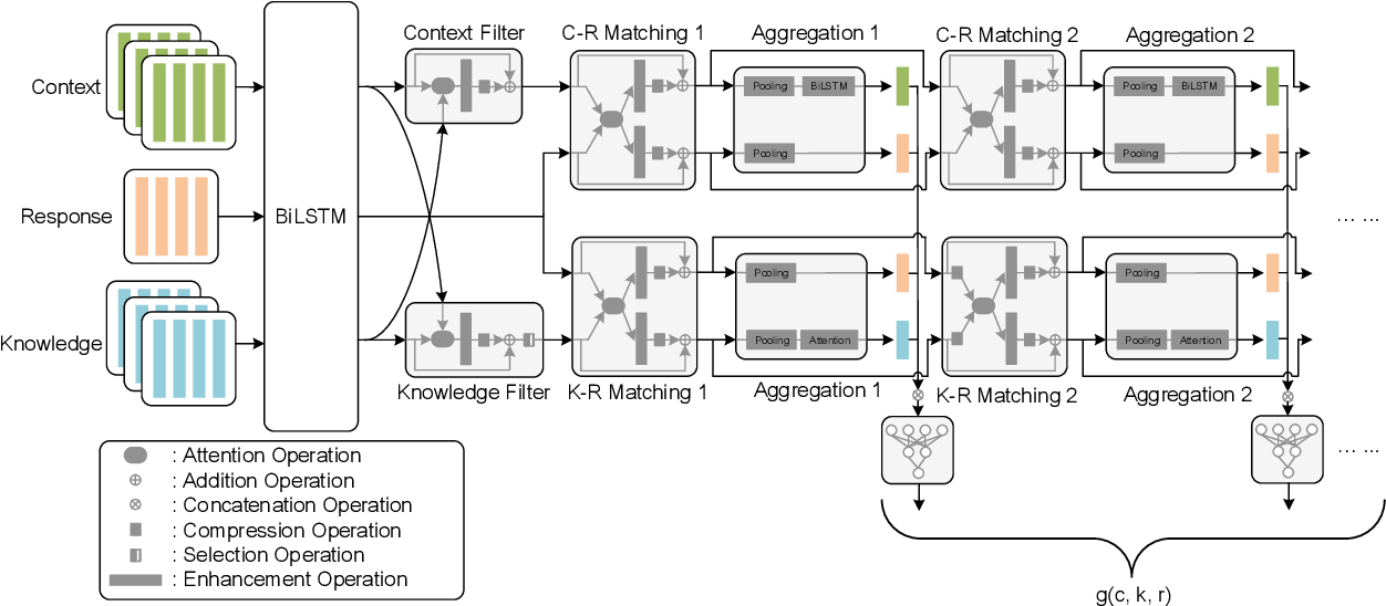 Figure 3 for Filtering before Iteratively Referring for Knowledge-Grounded Response Selection in Retrieval-Based Chatbots