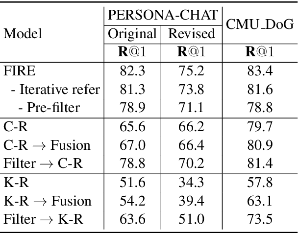 Figure 4 for Filtering before Iteratively Referring for Knowledge-Grounded Response Selection in Retrieval-Based Chatbots