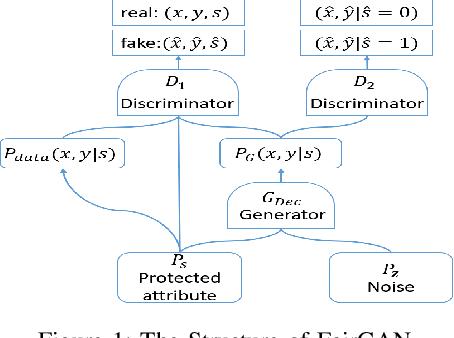 Figure 1 for FairGAN: Fairness-aware Generative Adversarial Networks