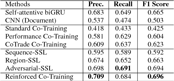 Figure 4 for Reinforced Co-Training