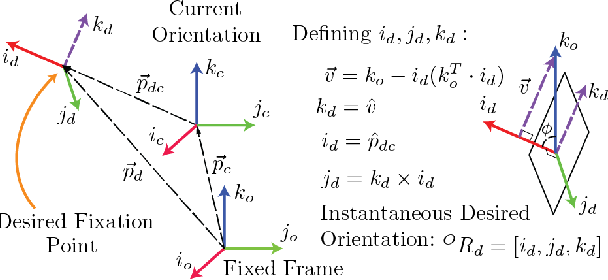 Figure 3 for Prioritized Kinematic Control of Joint-Constrained Head-Eye Robots using the Intermediate Value Approach
