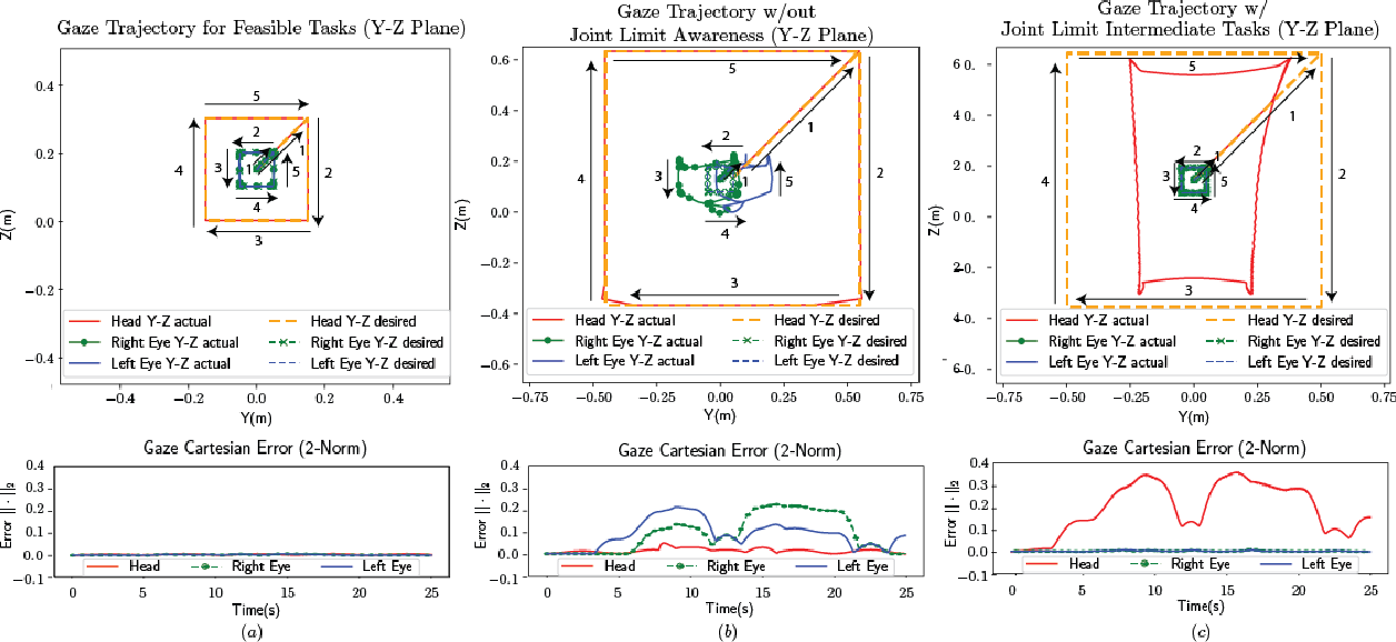 Figure 4 for Prioritized Kinematic Control of Joint-Constrained Head-Eye Robots using the Intermediate Value Approach