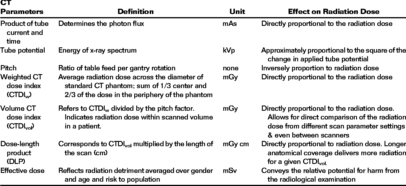 Table 1 from Emerging technologies in CT- radiation dose reduction ...
