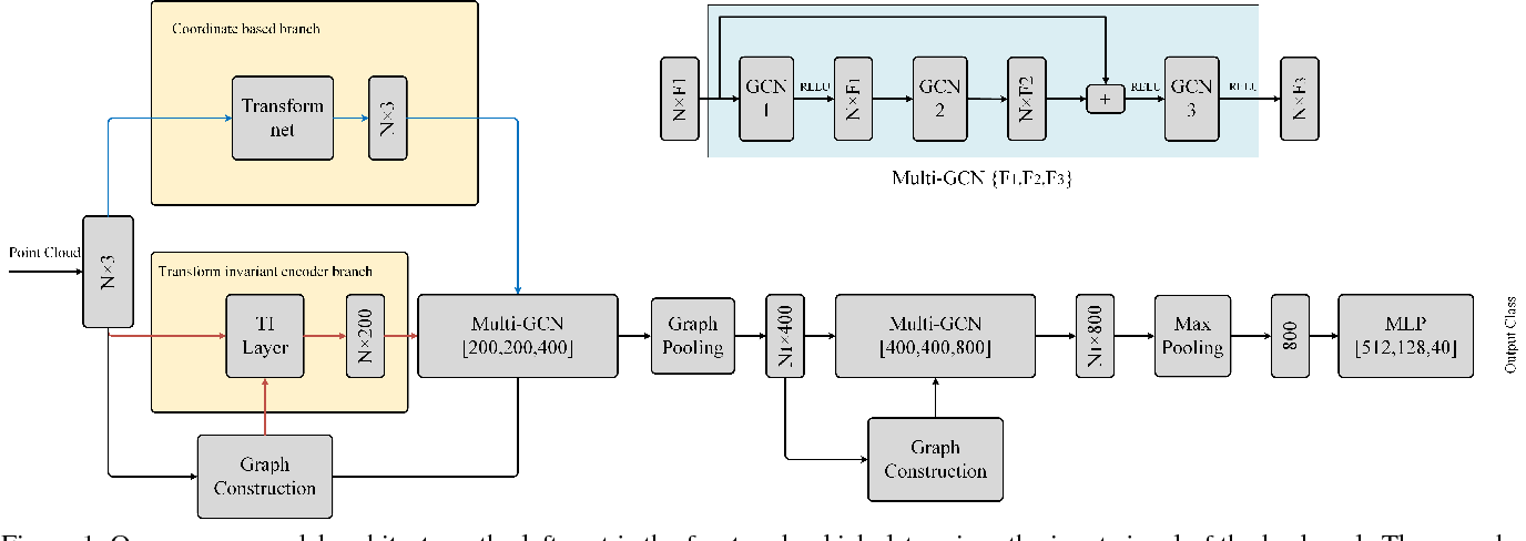 Figure 1 for 3DTI-Net: Learn Inner Transform Invariant 3D Geometry Features using Dynamic GCN