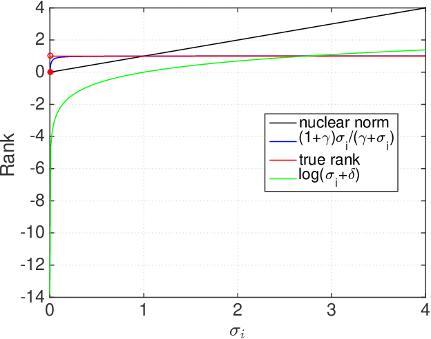 Figure 1 for Robust PCA via Nonconvex Rank Approximation