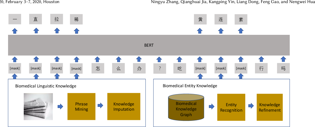 Figure 1 for Conceptualized Representation Learning for Chinese Biomedical Text Mining
