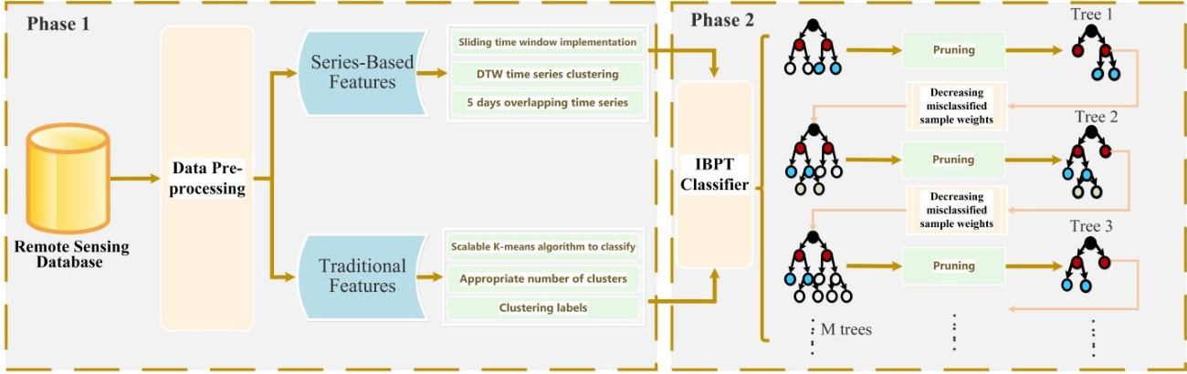 Figure 1 for Towards advancing the earthquake forecasting by machine learning of satellite data