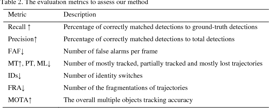 Figure 4 for Automatic individual pig detection and tracking in surveillance videos