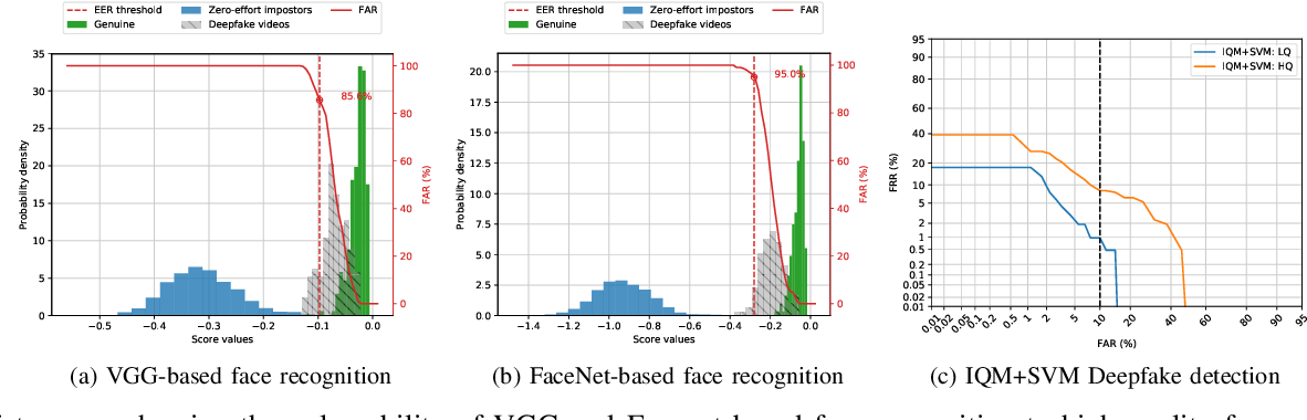 Figure 2 from DeepFakes: a New Threat to Face Recognition