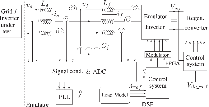 Real Time Electrical Load Emulator Using Optimal Feedback Control