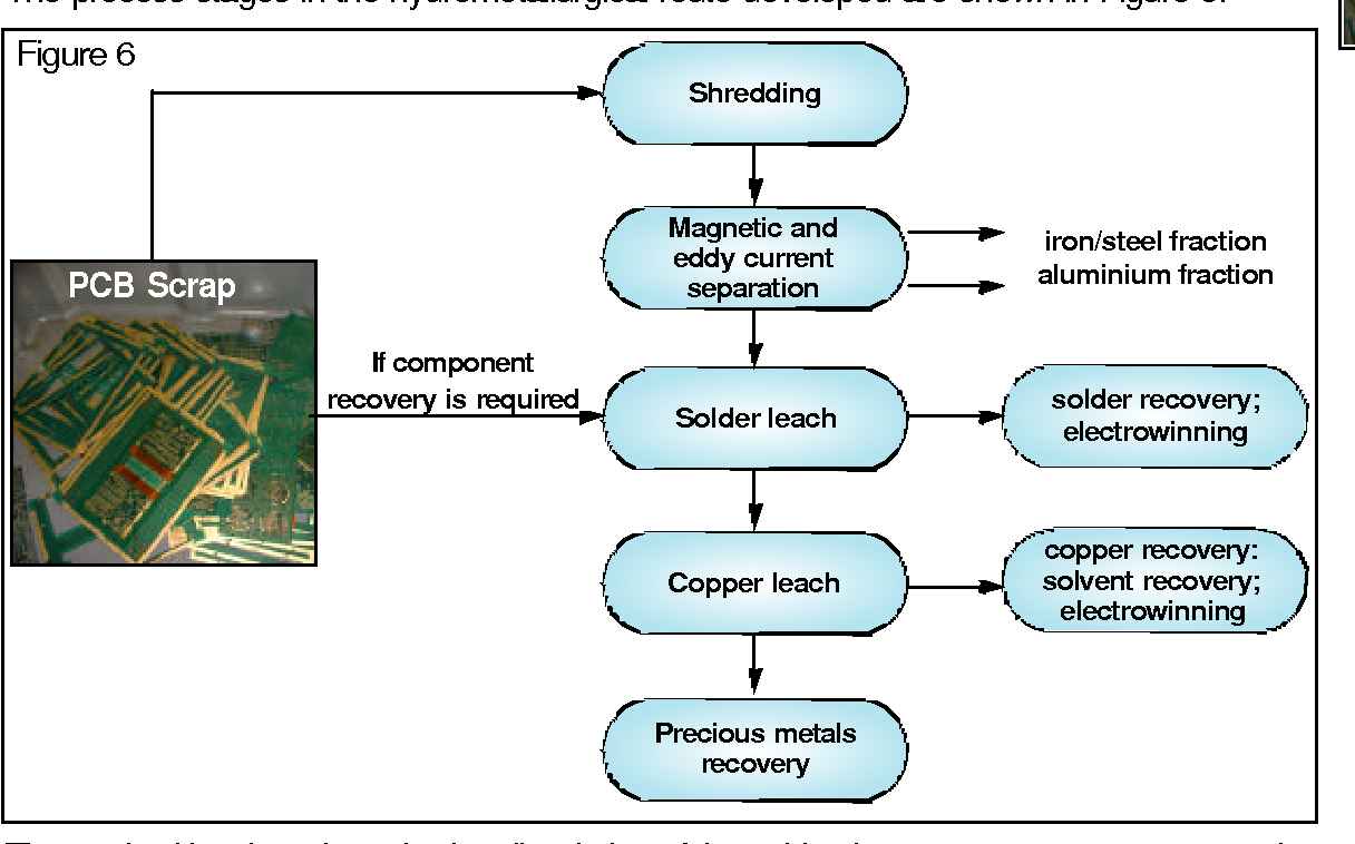 A Scoping Study End Of Life Printed Circuit Boards Semantic Scholar Recyclescrapcircuitboardsjpg