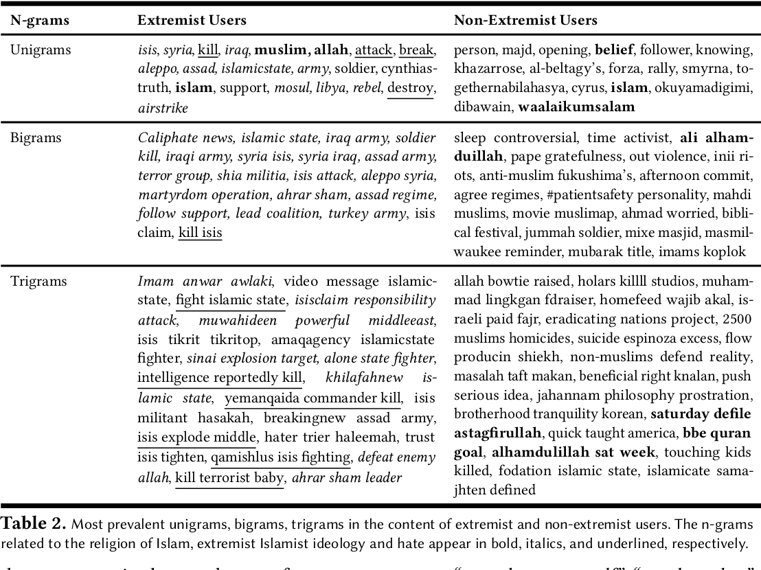 Figure 4 for Modeling Islamist Extremist Communications on Social Media using Contextual Dimensions: Religion, Ideology, and Hate