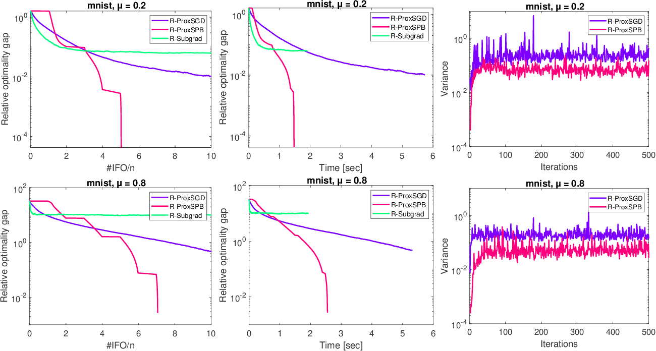 Figure 2 for Riemannian Stochastic Proximal Gradient Methods for Nonsmooth Optimization over the Stiefel Manifold