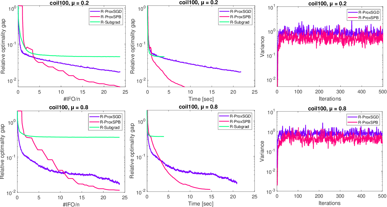 Figure 4 for Riemannian Stochastic Proximal Gradient Methods for Nonsmooth Optimization over the Stiefel Manifold