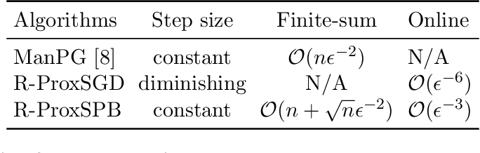 Figure 3 for Riemannian Stochastic Proximal Gradient Methods for Nonsmooth Optimization over the Stiefel Manifold