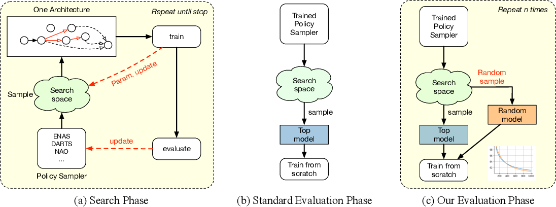 Figure 2 for Evaluating the Search Phase of Neural Architecture Search