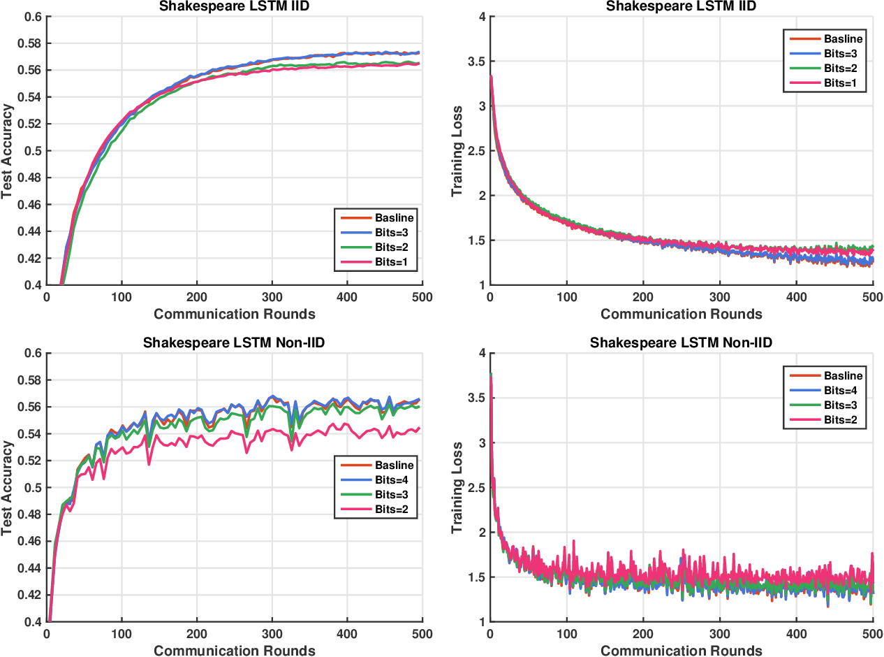 Figure 2 for Design and Analysis of Uplink and Downlink Communications for Federated Learning