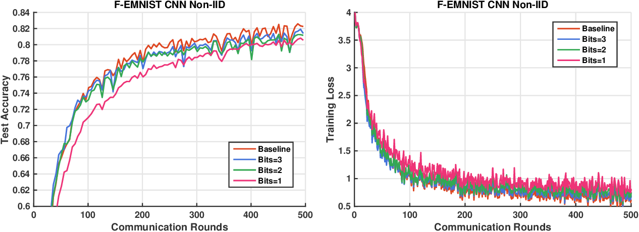 Figure 3 for Design and Analysis of Uplink and Downlink Communications for Federated Learning