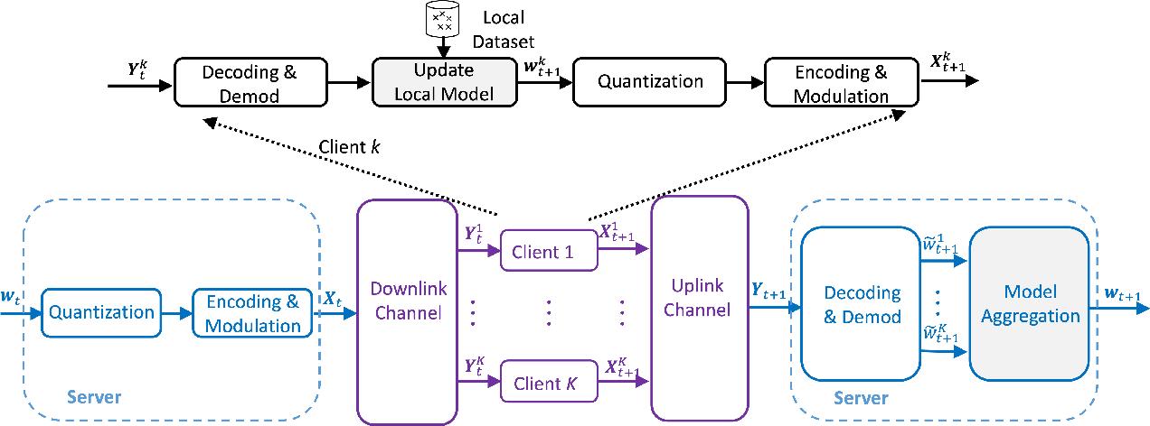 Figure 1 for Design and Analysis of Uplink and Downlink Communications for Federated Learning