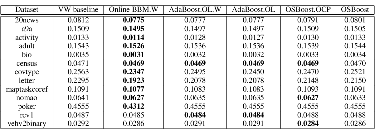 Figure 1 for Optimal and Adaptive Algorithms for Online Boosting