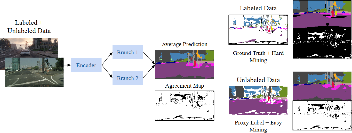 Figure 3 for Adaptive Semantic Segmentation with a Strategic Curriculum of Proxy Labels