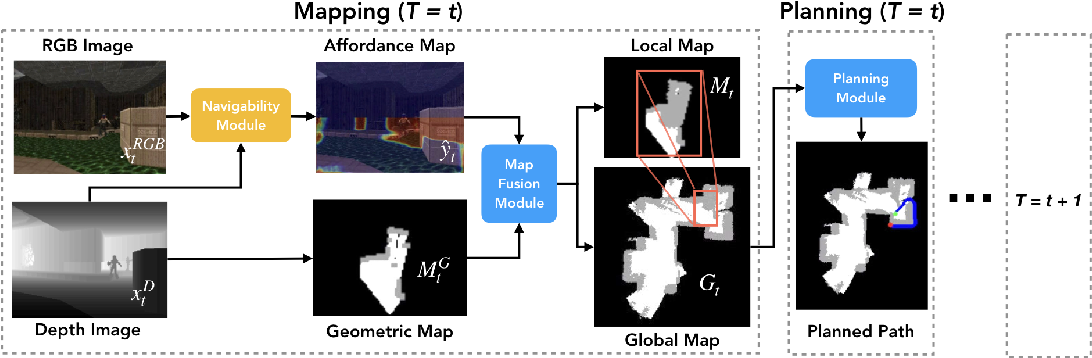 Figure 1 for Learning to Move with Affordance Maps