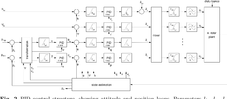 Figure 3 for A Staged Approach to Evolving Real-world UAV Controllers