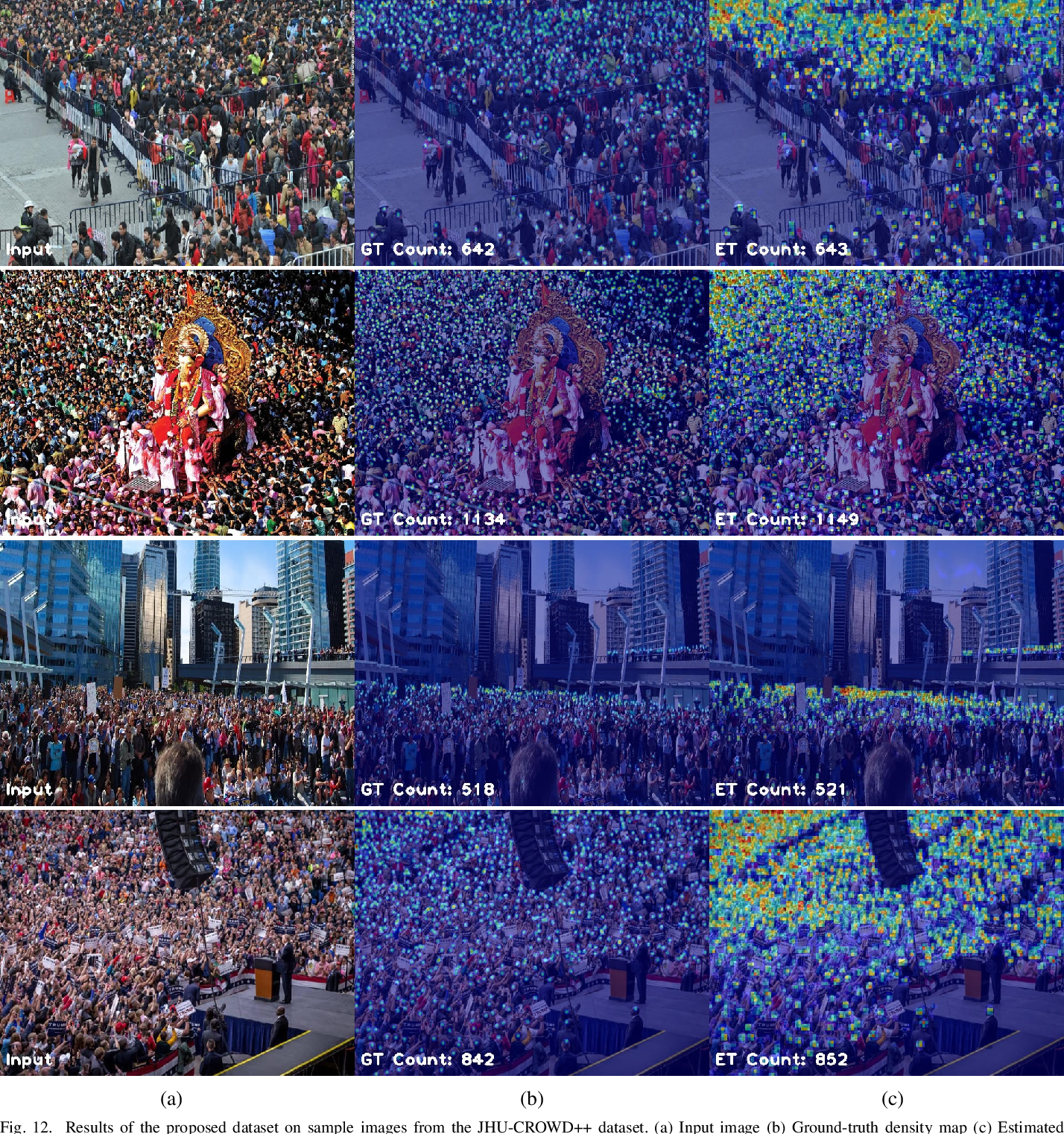 Figure 4 for JHU-CROWD++: Large-Scale Crowd Counting Dataset and A Benchmark Method
