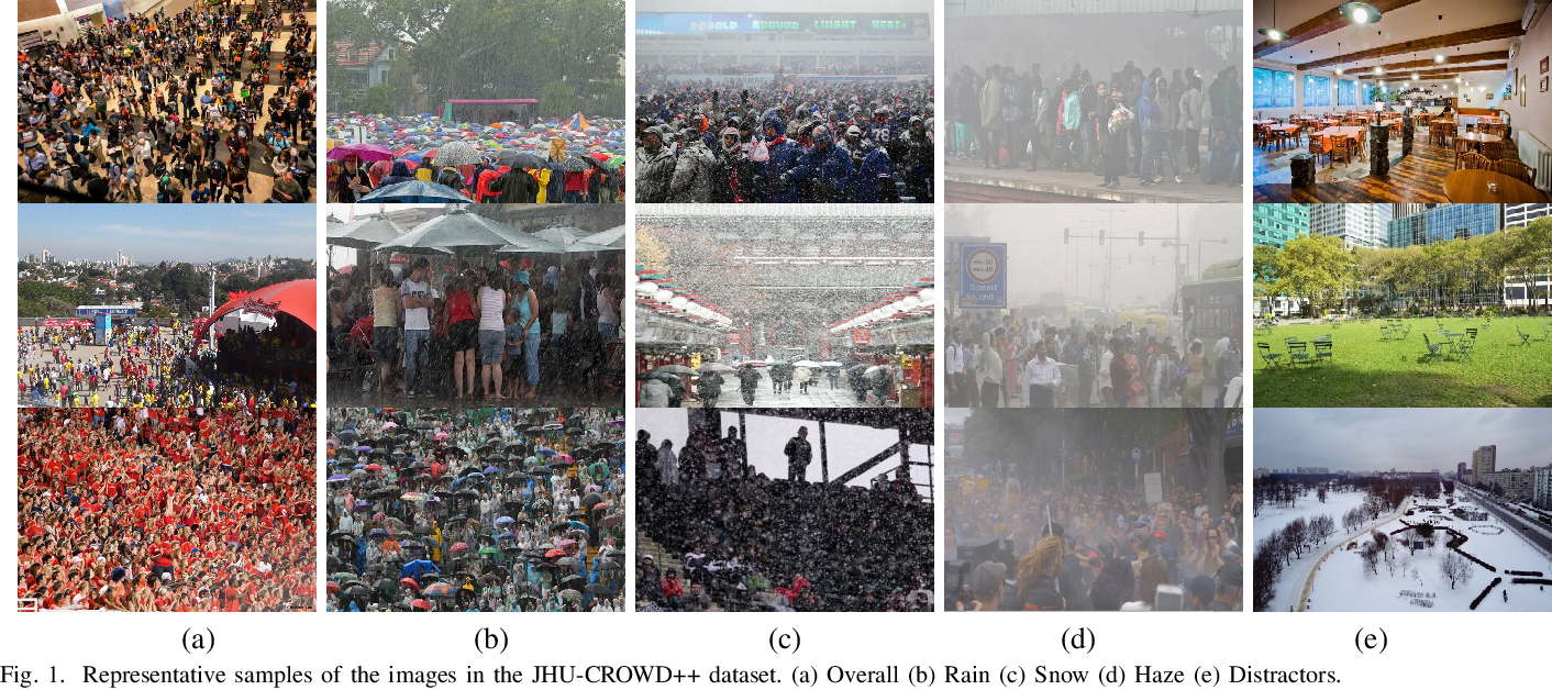 Figure 1 for JHU-CROWD++: Large-Scale Crowd Counting Dataset and A Benchmark Method